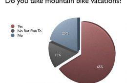 Mountain Biking Vacations