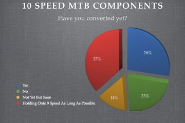 10 Speed Mountain Bike Components Poll Results